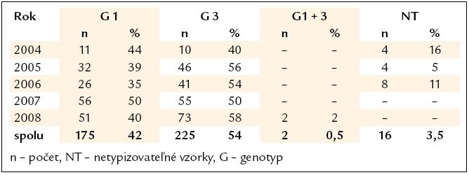 Distribúcia genotypov vírusu hepatitídy C v rizikovej skupine drogovo závislých (n = 419).