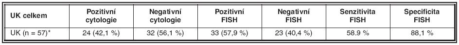 Senzitivita a specificita metody FISH pro detekci UK