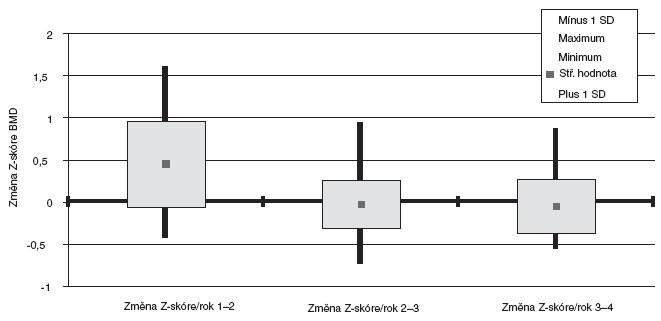 Změna Z-skóre BMD L1–L4 za rok mezi jednotlivými vyšetřeními. BMD – bone mineral density (denzita kostního minerálu)