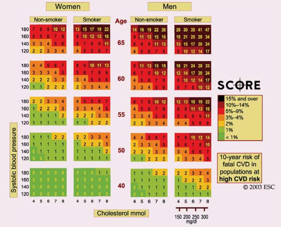 Nomogram SCORE pro vysoce rizikové země [12].