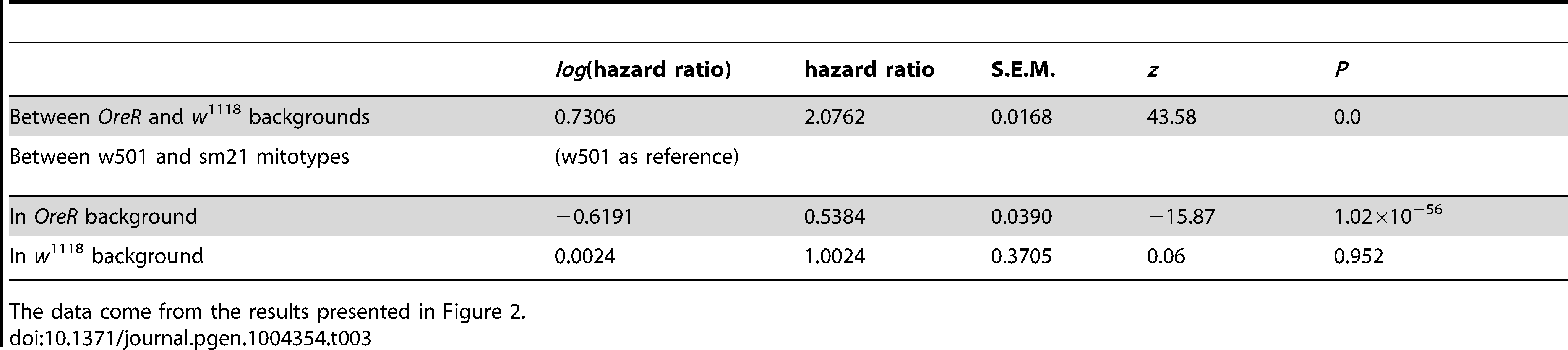 Summary of hazard ratios of background effects and w501 mitotype effects in <i>OreR</i> and <i>w</i><sup>1118</sup> nuclear backgrounds using OreR as the reference nuclear genotype.