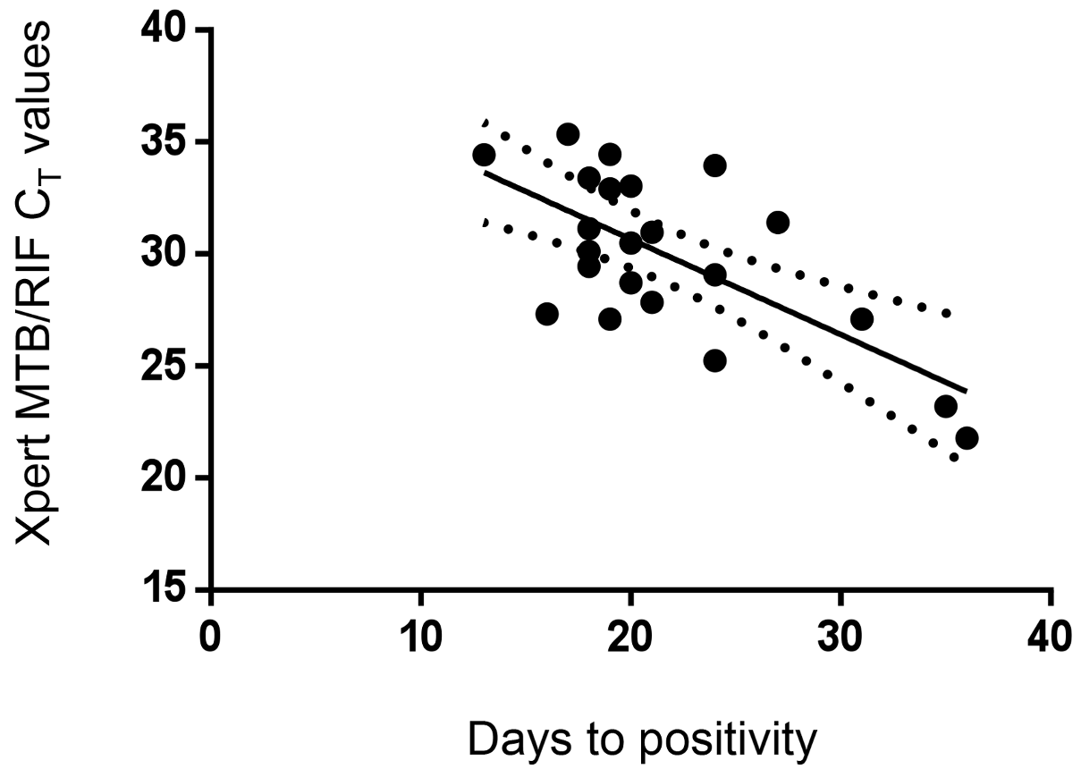 Correlation of CSF Xpert MTB/RIF cycle threshold (<i>C</i><sub>T</sub>) and Bactec MGIT 960 time to positive culture in all samples (both centrifuged and uncentrifuged).