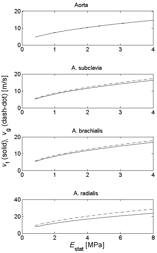 Fig. 3: Dependency of the phase and group velocity on the elastic moduli changes.