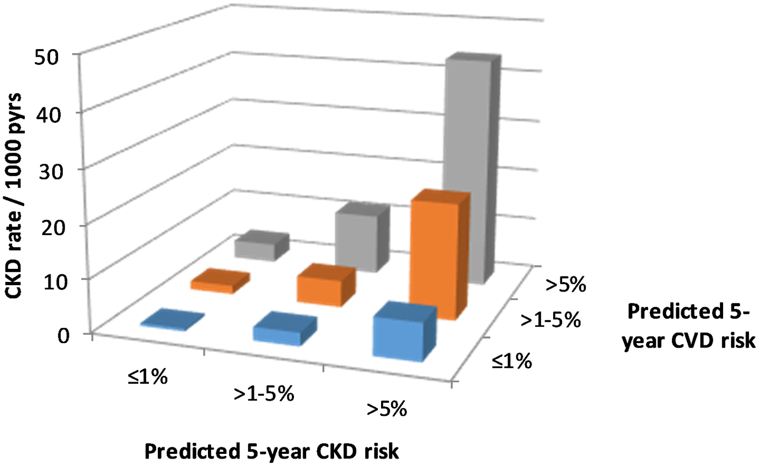 CKD event rates according to CKD and CVD risk.