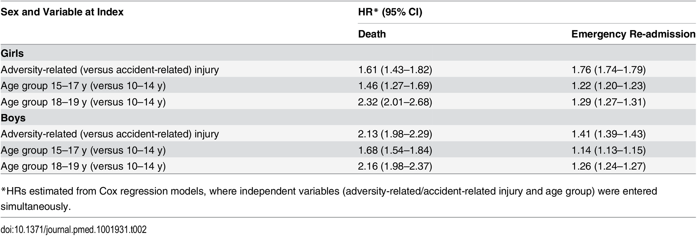 Relative risks of death and emergency re-admission within 10 y of index admission.