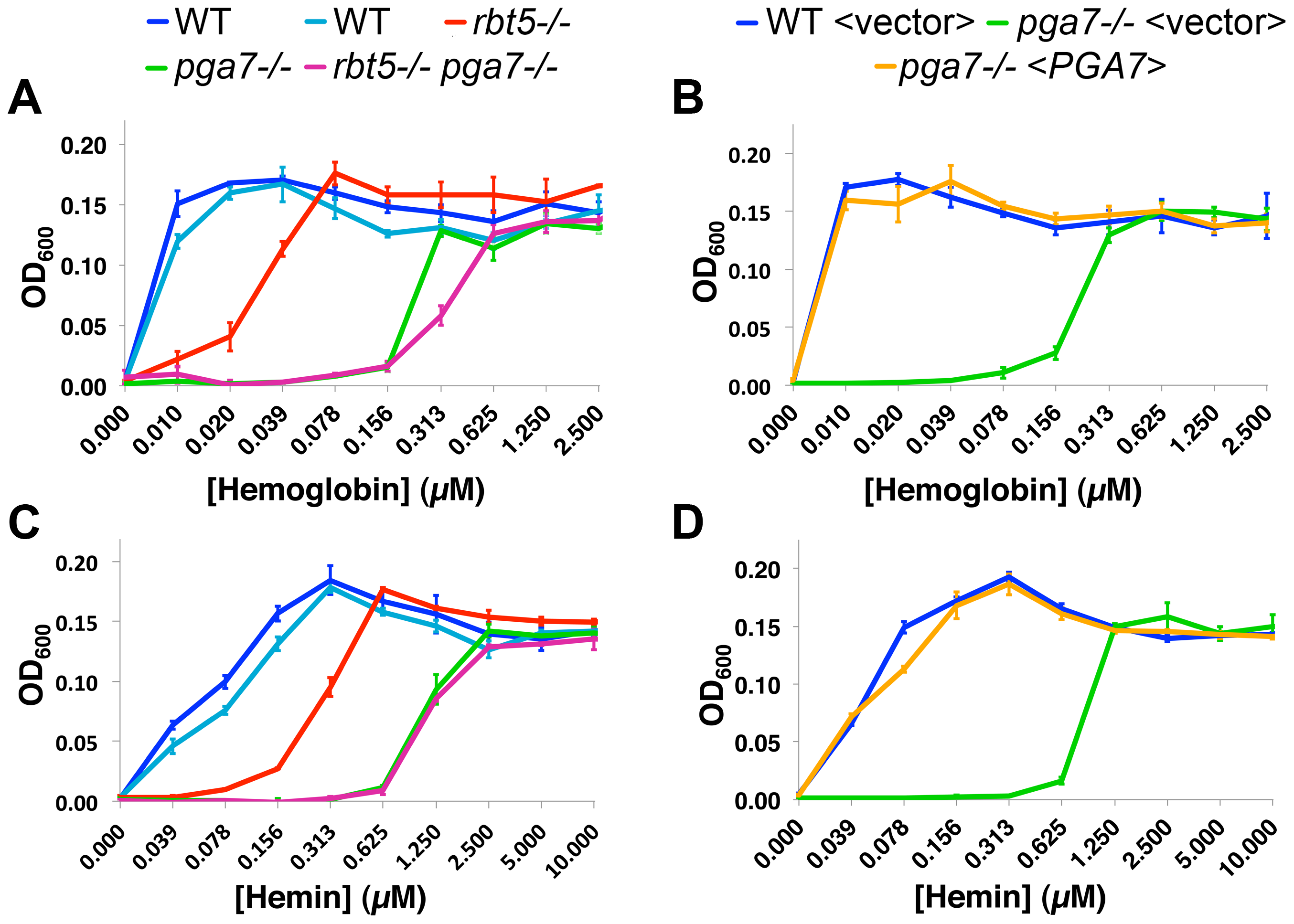 Pga7 plays a central role in heme and hemoglobin-iron utilization in <i>C. albicans</i>.