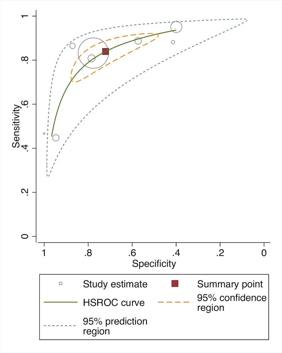 Receiver operating curve of studies of diagnostic accuracy of clinical sign algorithms versus physician-laboratory diagnosis of severe disease/pBI in young infants.