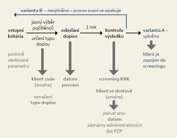 Schematické znázornění procesu adresného zvaní do screeningu KRK . Fig. 1. Schematic representation of the process of address invitations to screening for CRC.