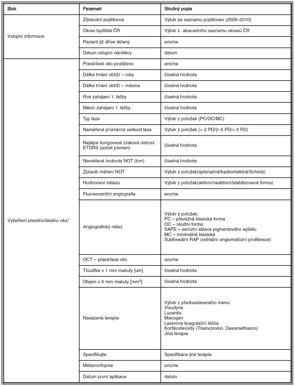 Parametrická struktura databáze registru AMADEUS Formulář: Vstupní návštěva