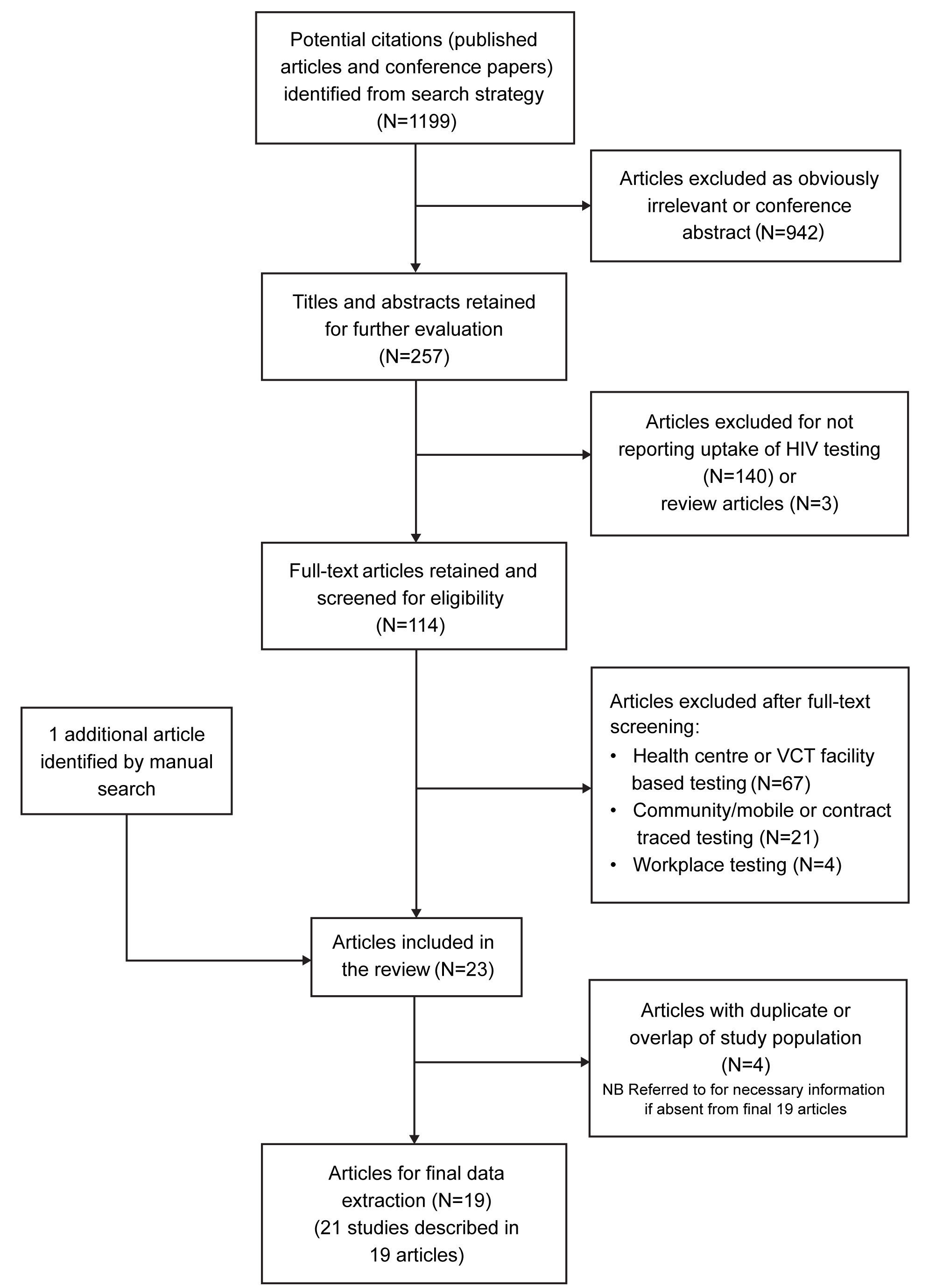 Flow diagram of study selection process.