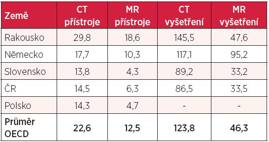 Počet CT a MR přístrojů (na 1 mil. obyvatel) a počet vyšetření (na 1000 obyvatel)