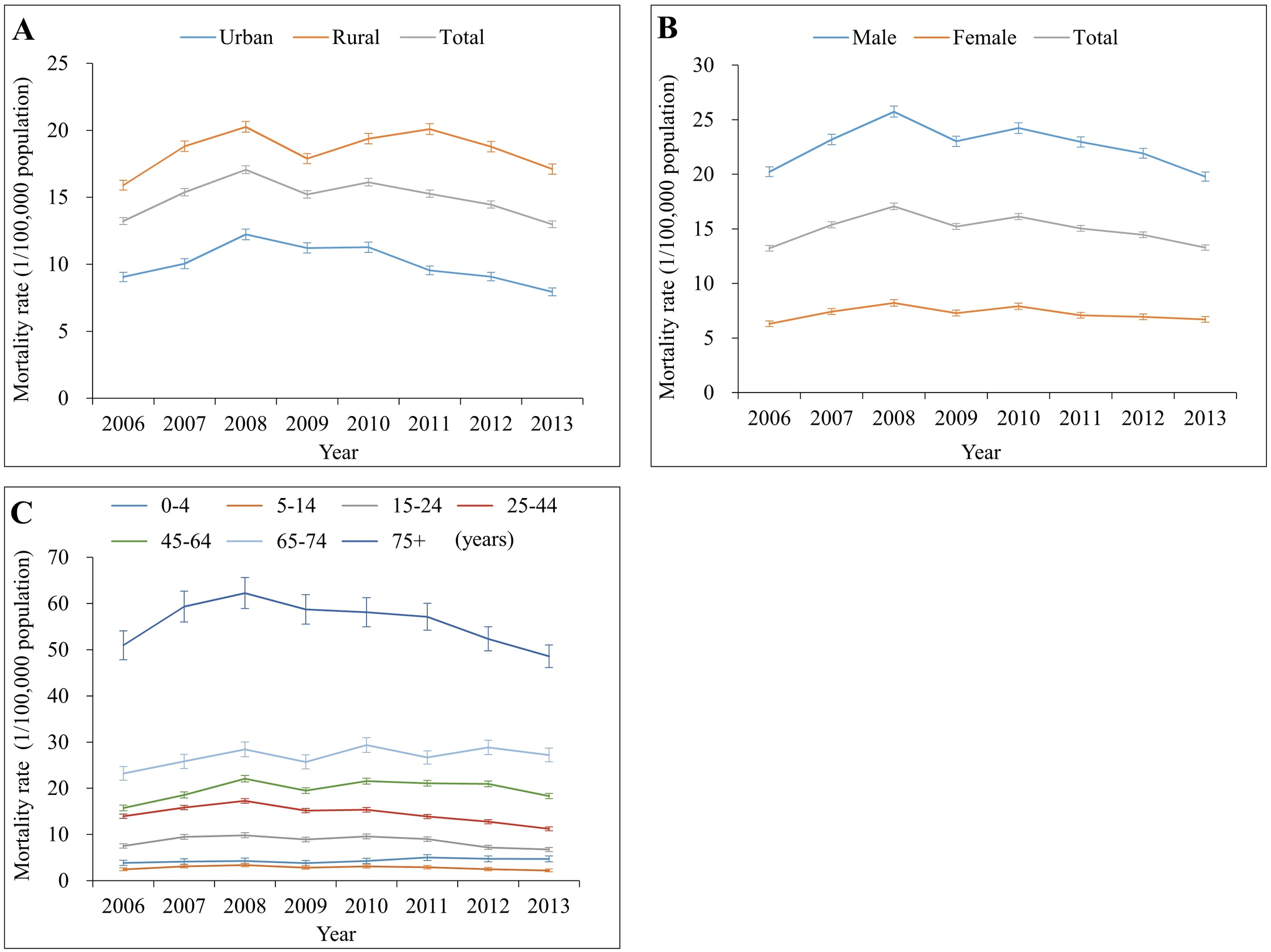 Mortality rates from traumatic brain injury by location (urban/rural), sex, and age group in China, 2006–2013.