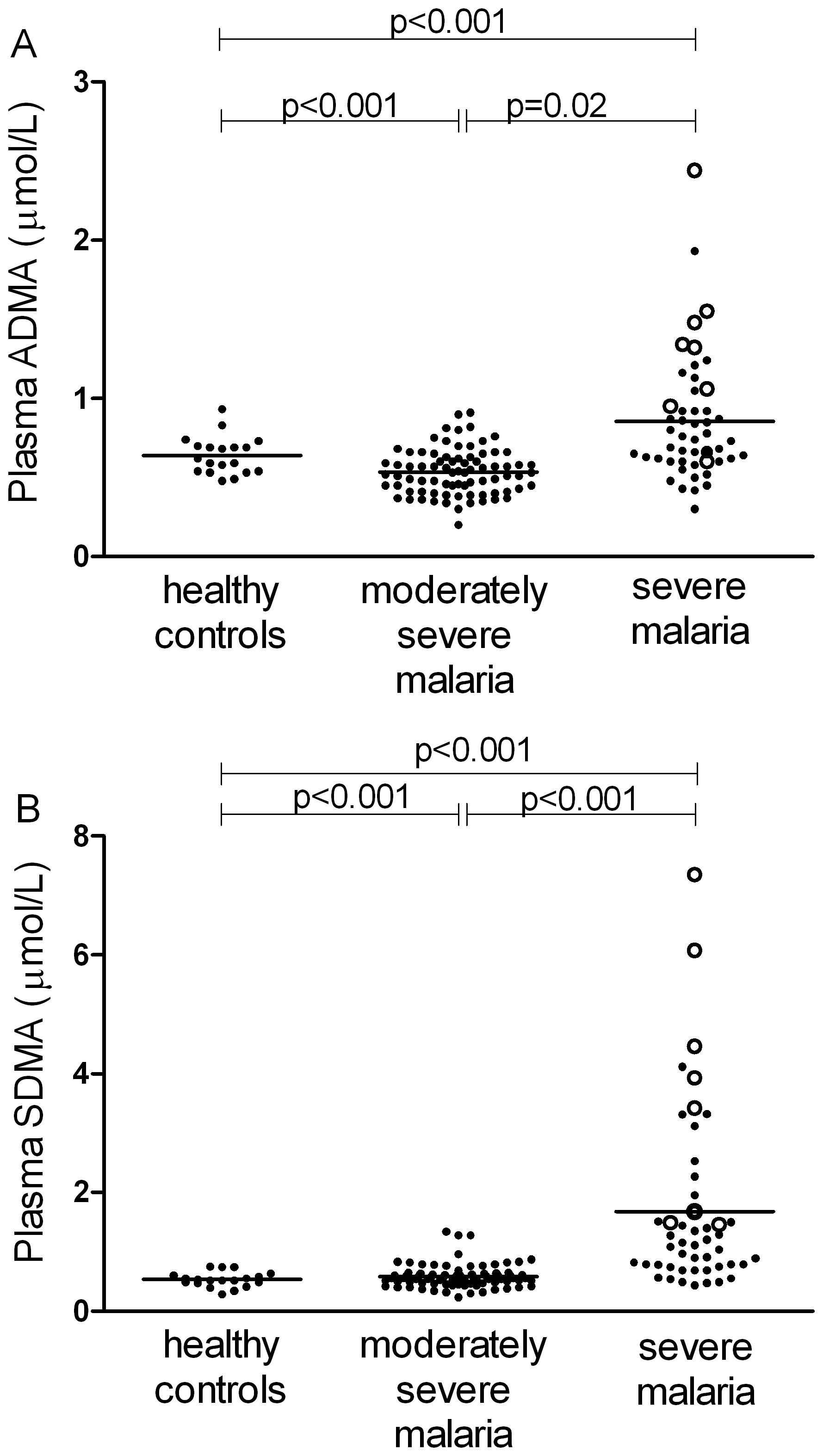Longitudinal course of plasma ADMA concentrations and L-arginine/ADMA ratio in patients with severe malaria.