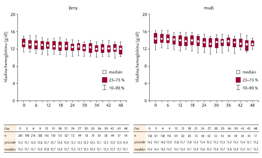 Kolísání hemoglobinu v čase u žen a mužů.
