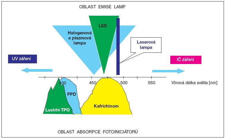 Schematické znázornění překryvu absorpčních pásů kafrchinonu, <b>PPD</b> a Lucirinu <b>TPO</b> a emisních pásů různých typů polymeračních lamp.