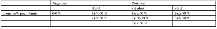 Semikvantitativní hodnocení exprese c-kit dle Wenta (40).