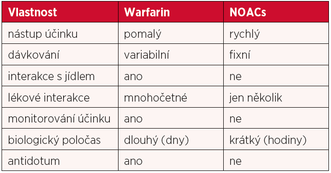 Srovnání některých obecných vlastností warfarinu s NOACs (19)