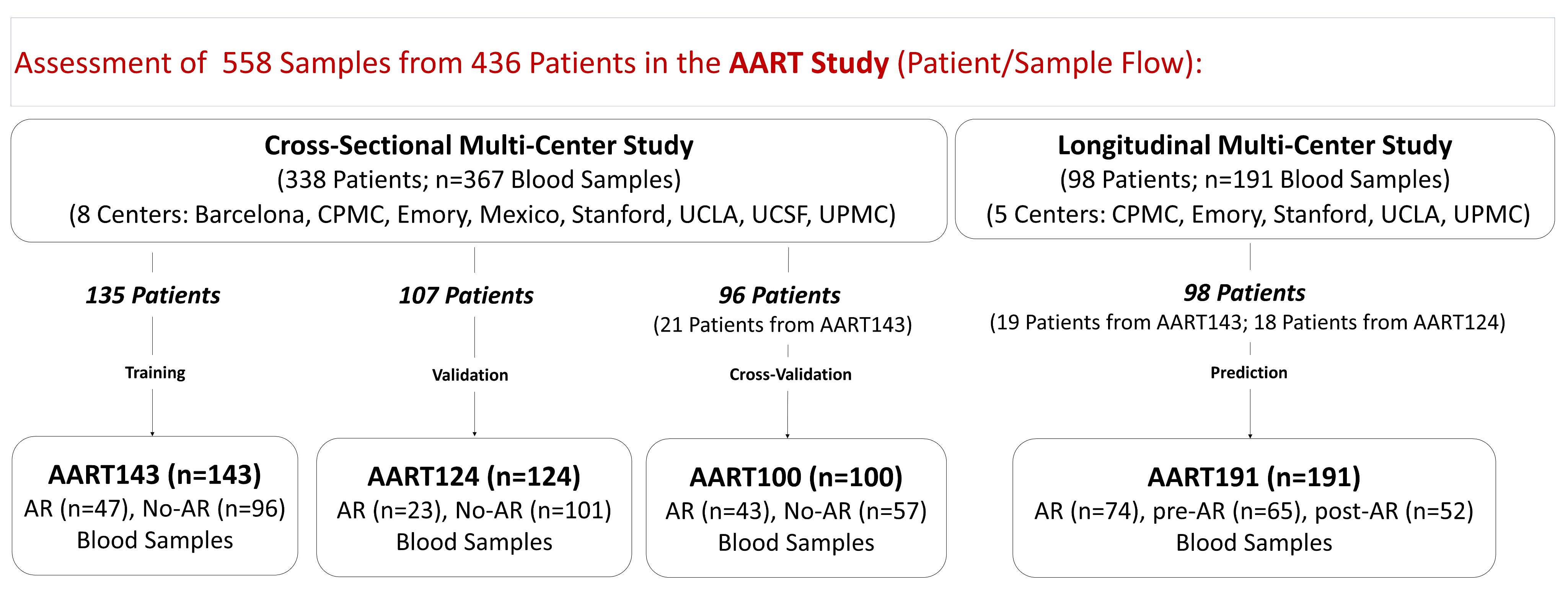 AART study design in 436 unique adult/pediatric renal transplant patients from eight transplant centers.