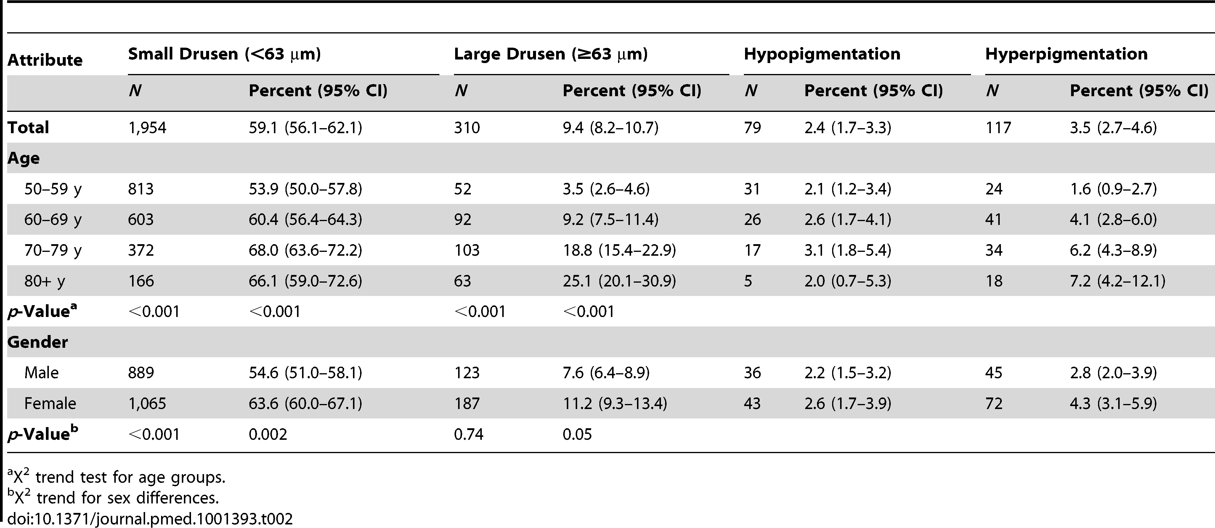 Number and prevalence of features of early AMD (image group) and age-related maculopathy by sex and age (<i>n</i>=3,304).