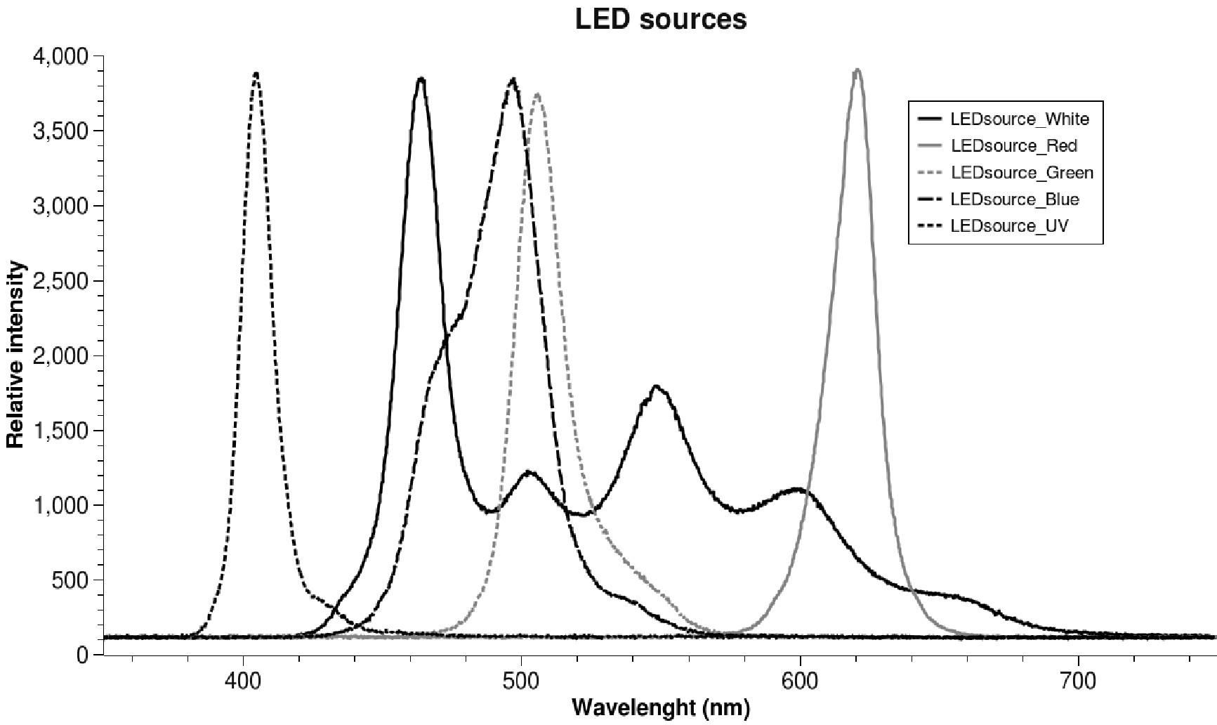 Porovnanie spektrálnych rozsahov u jednotlivých zdrojov žiarenia.