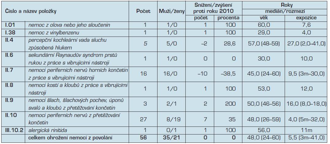 Ohrožení nemocí z povolání hlášená v České republice v roce 2011
