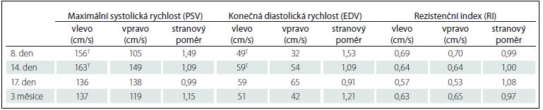 Průtokové rychlosti a rezistenční indexy v arteria cerebri media oboustranně při transkraniální barevně kódované ultrasonografii.