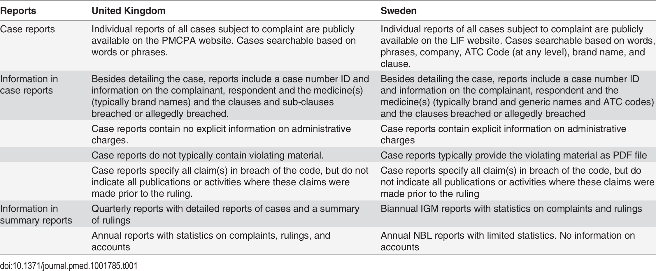 Information from self-regulatory bodies in the UK and Sweden.