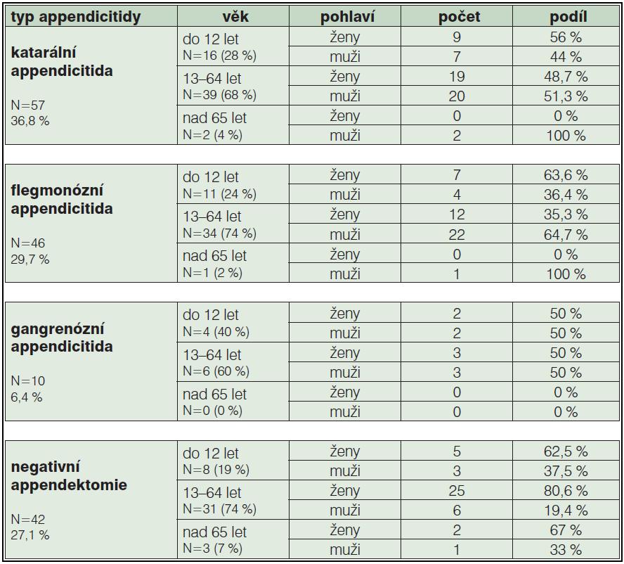 Tab. 2a: Typy appendicitid u sledovaného souboru ověřené histologicky a jejich výskyt v jednotlivých věkových skupinách mužů a žen (2011, N=155)