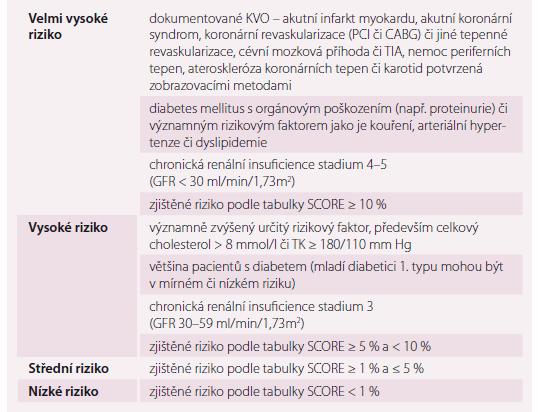 Hodnocení kardiovaskulárního rizika.