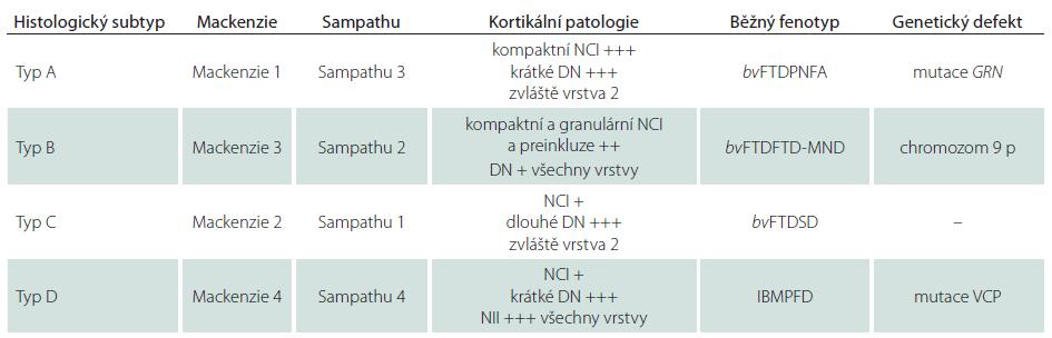 Patologická klasifikace FTLD-TDP s asociovaným klinickými fenotypy a genetickými mutacemi.