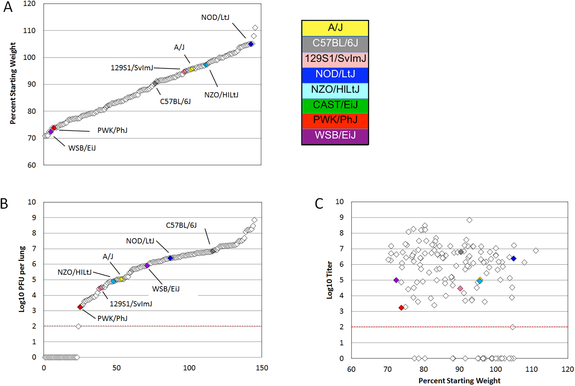 PreCC and founder strain phenotypes.