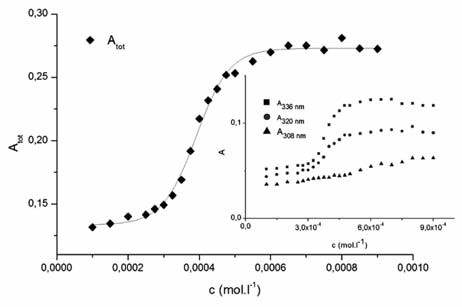 The dependence of the sum of absorbances of the main pyrene peaks Atot vs. concentration of studied compound (c) 1182-RM-12-14 in water solution Inset: Dependence of absorbances (A) of pyrene peaks (308 nm, 322 nm a 336 nm) vs. concentration
