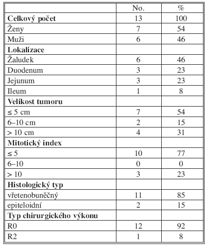 Charakteristika souboru pacientů operovaných pro GIST 2003–2008  Tab. 1. Characteristics of the group of patients, operated for GIST during 2003–2008