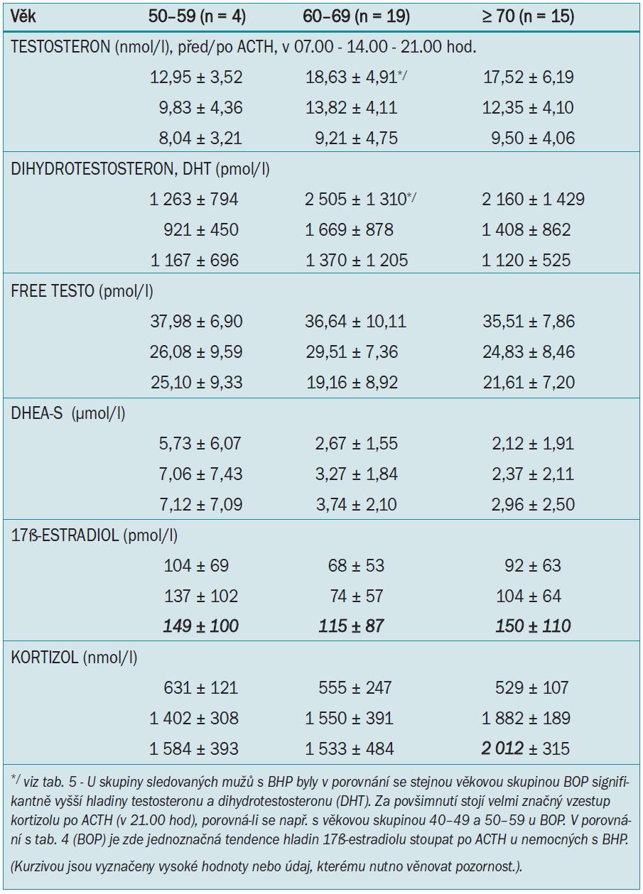 BHP (benigní hyperplazie prostaty).