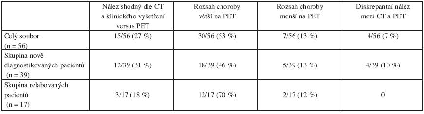 Přehled rozsahu folikulárního lymfomu definovaného dle PET ve vztahu k CT-stagingu s klinickým vyšetřením před zahájením léčby.