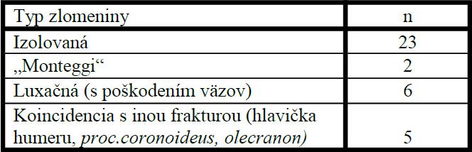 Prehľad typov poranenia sledovaného súboru