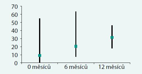 Vzestup erytropoézy (v % buněk) ve dřeni v průběhu terapie lenalidomidem