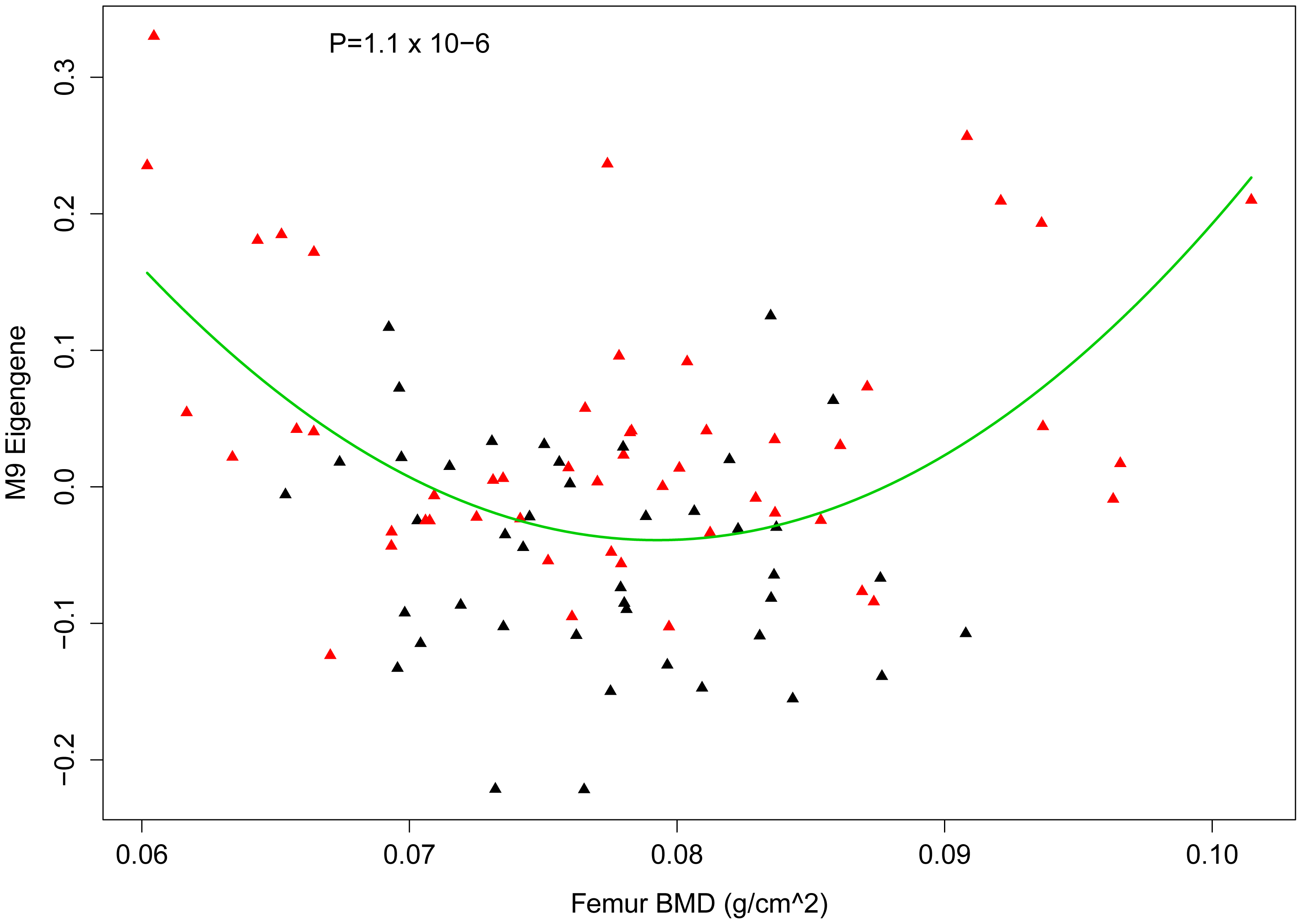 Nonlinear association between the M9 eigengene and BMD.