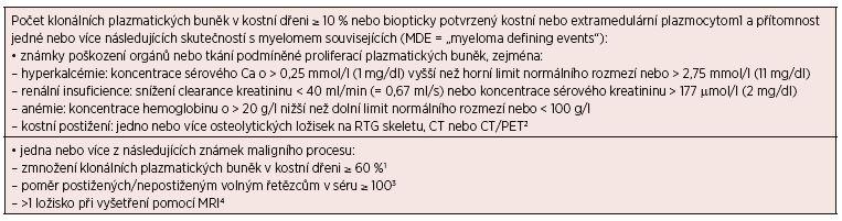Revidovaná diagnostická kritéria mnohočetného myelomu