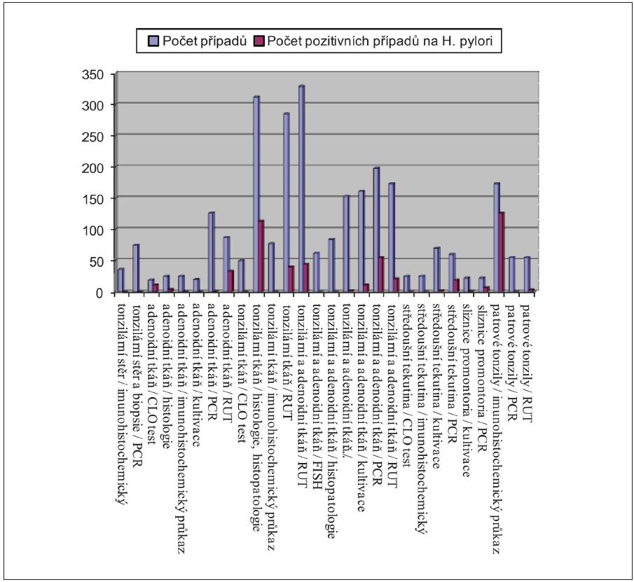 Přehled užitých metod k detekci Helicobacter pylori v ORL oblasti