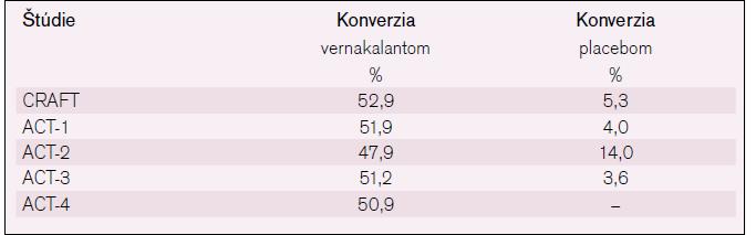 Účinnosť konverzie PF na sínusový rytmus pomocou vernakalantu, podľa už uvedených klinických štúdií.