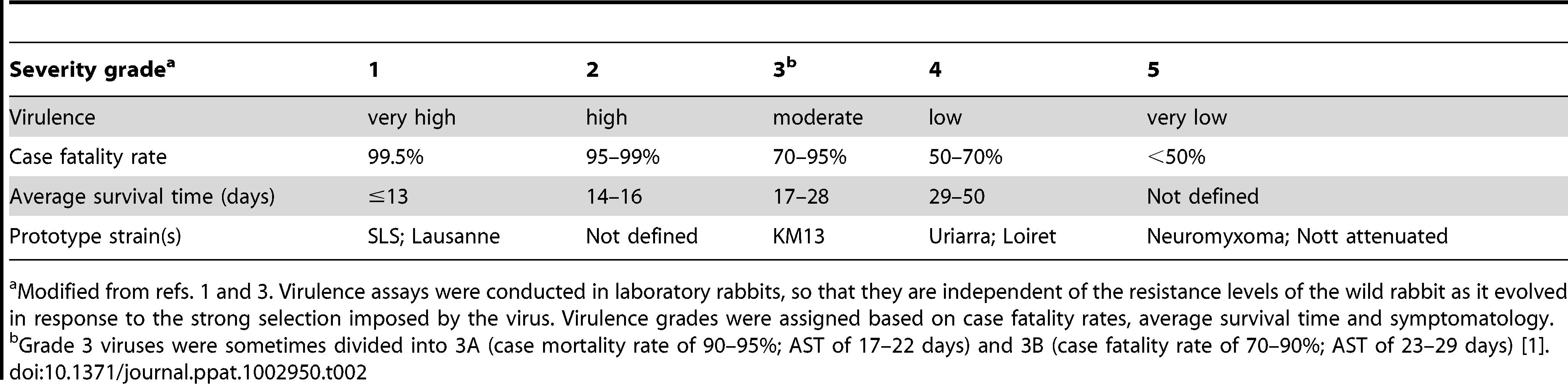 Virulence grades of myxoma viruses.