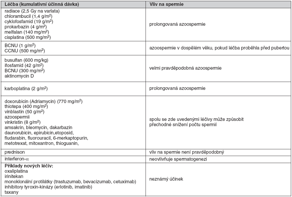 Vliv protinádorových léčiv na spermatogenezi