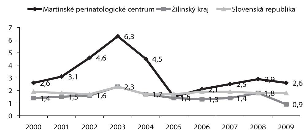 Frekvencia operačných vaginálnych pôrodov (forceps + VEX) v Martinskom PC, Žilinskom kraji vs. SR (2000-2009), hodnoty uvádzané v %