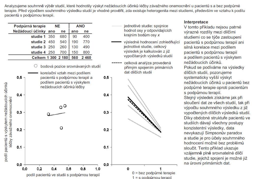 Příklad 2. Kombinace výsledků nezávislých studií s vyváženou strukturou pacientů.