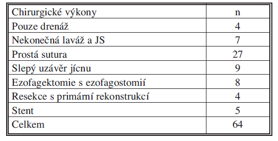 Chirurgické výkony pro PJ v letech 2000–2010 Tab. 3. Surgical procedures for esophageal perforations in 2000–2010