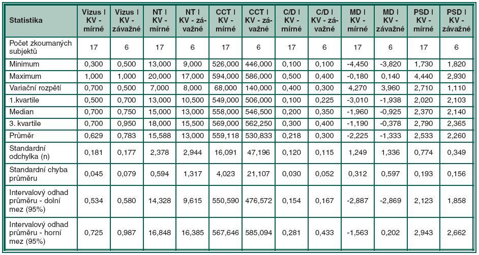 Deskriptivní statistiky pro skupinu PEX syndromu