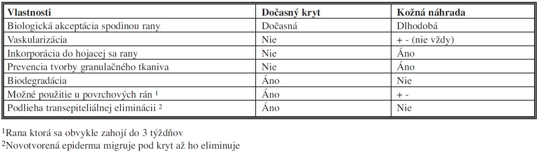 Rozlíšenie kožnej náhrady od dočasného krytu <i>modifikované podľa Tompkinsa, 1996)</i>