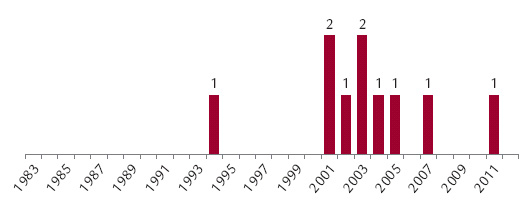 Počet pacientů transplantovaných pro cirhózu při infekci HBV v jednotlivých letech na CKTCH.