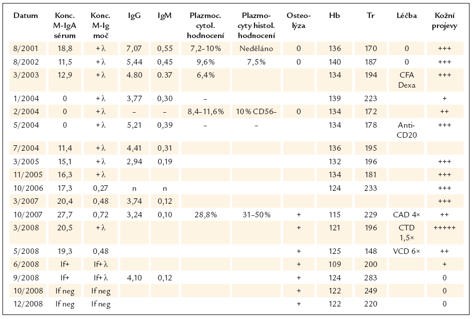 Laboratorní parametry, léčba a aktivita IgA pemfigu.
